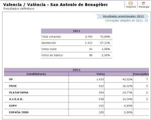 Resultados municipales SAB 2011
