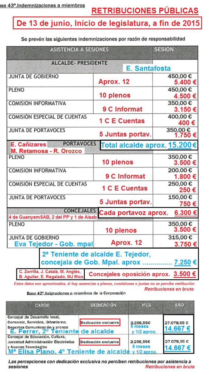 Dietas alcalde y concejales 2015